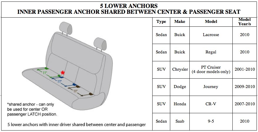 >CENTER LATCH (not always an oxymoron) – 2010 Vehicles that allow the use of the lower anchors ...