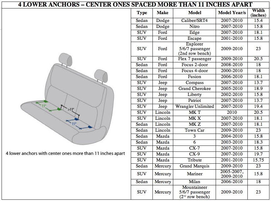 u0026gt center latch  not always an oxymoron   u2013 2010 vehicles that allow the use of the lower anchors