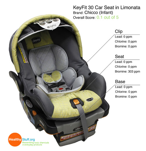 Chemicals In Your Child S Car Seat The Car Seat Lady